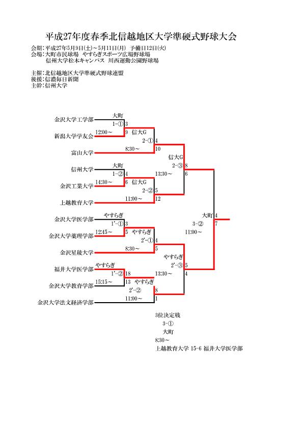 H27年度春季北信越地区大学準硬式野球大会結果
