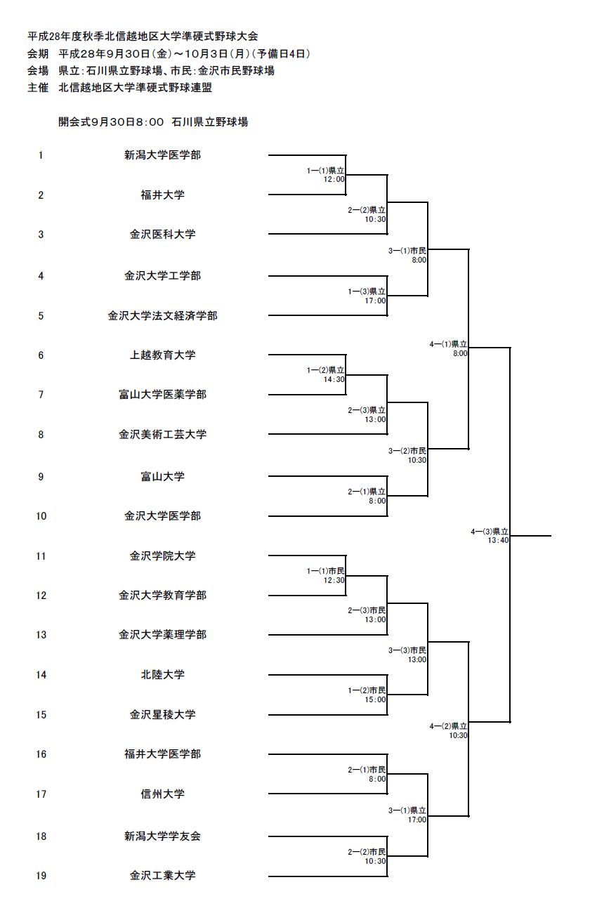平成28年度秋季北信越地区大学準硬式野球大会トーナメント表